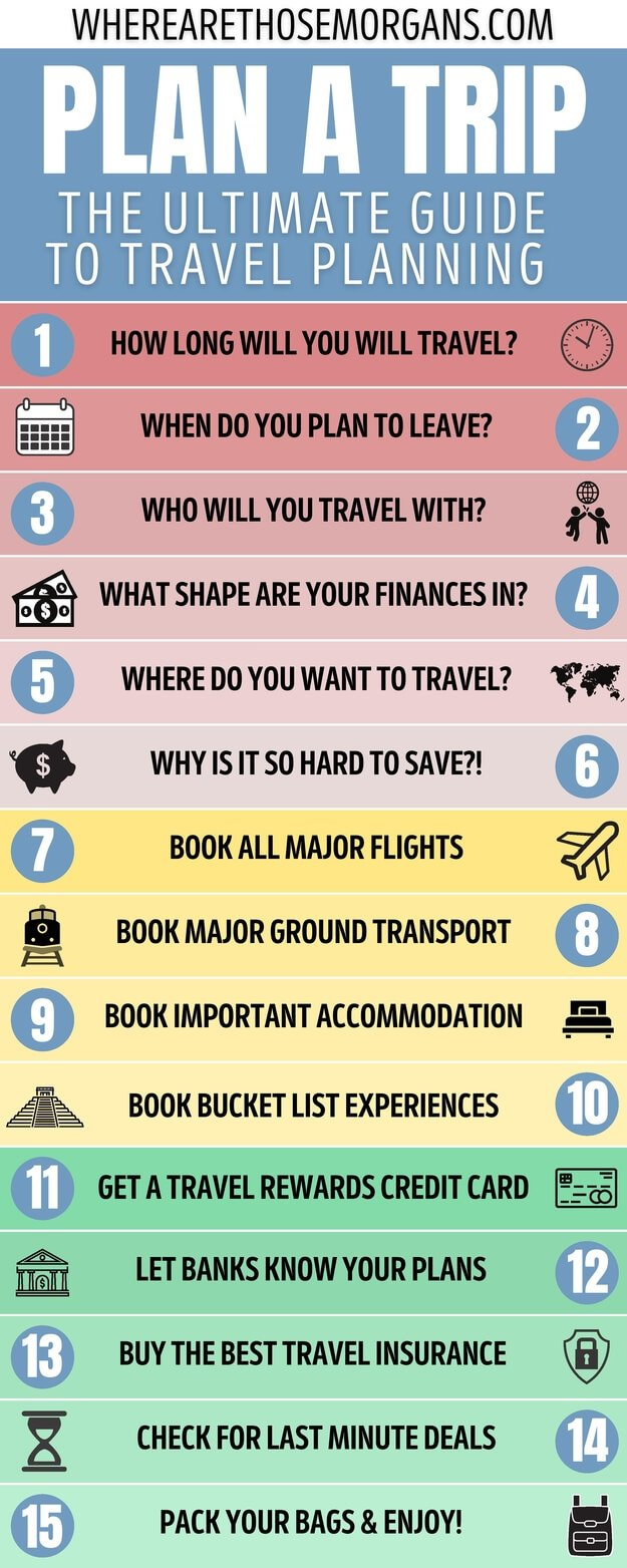 Infographic How To Plan A Trip Ultimate Guide To Travel Planning In 15 Easy To Follow Steps