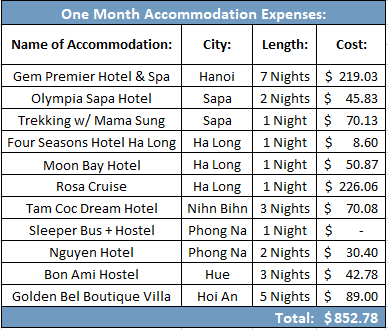 1 month in vietnam accommodation cost