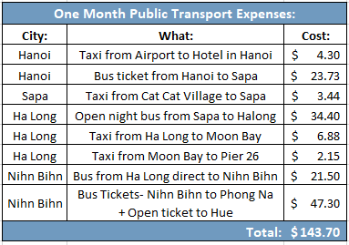 Public transport prices traveling through asia buses taxis trains