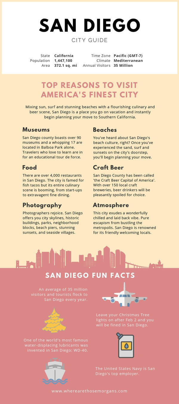 Where Are Those Morgans San Diego Itinerary Infographic
