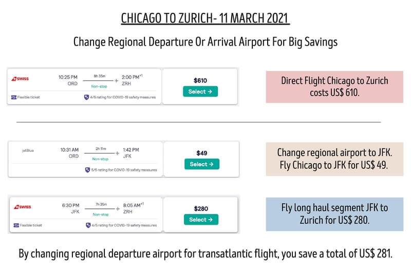 Changing regional departure or arrival airports can save huge amounts when traveling long distance