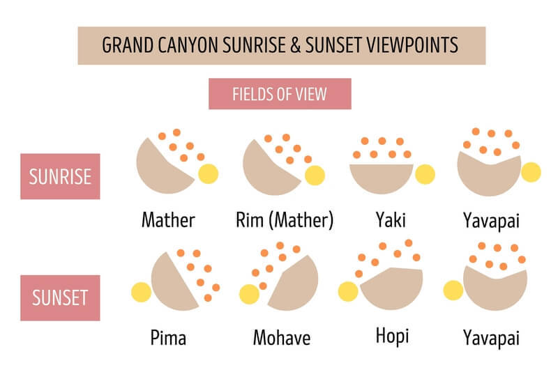 Grand Canyon Sunrise and Sunset Best Locations Fields of View from Each Point into the Canyon