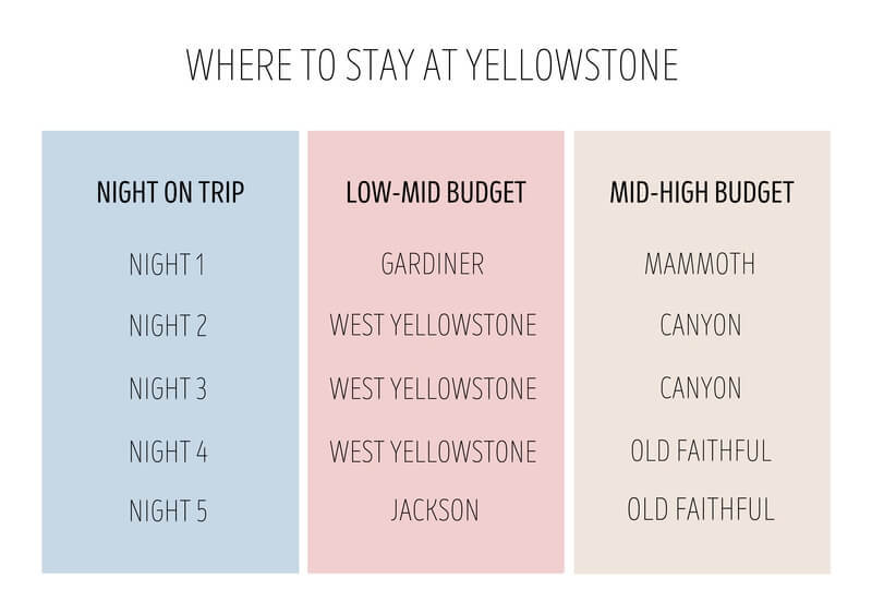 Where to stay in yellowstone on a low to mid range budget or a mid to high range budget